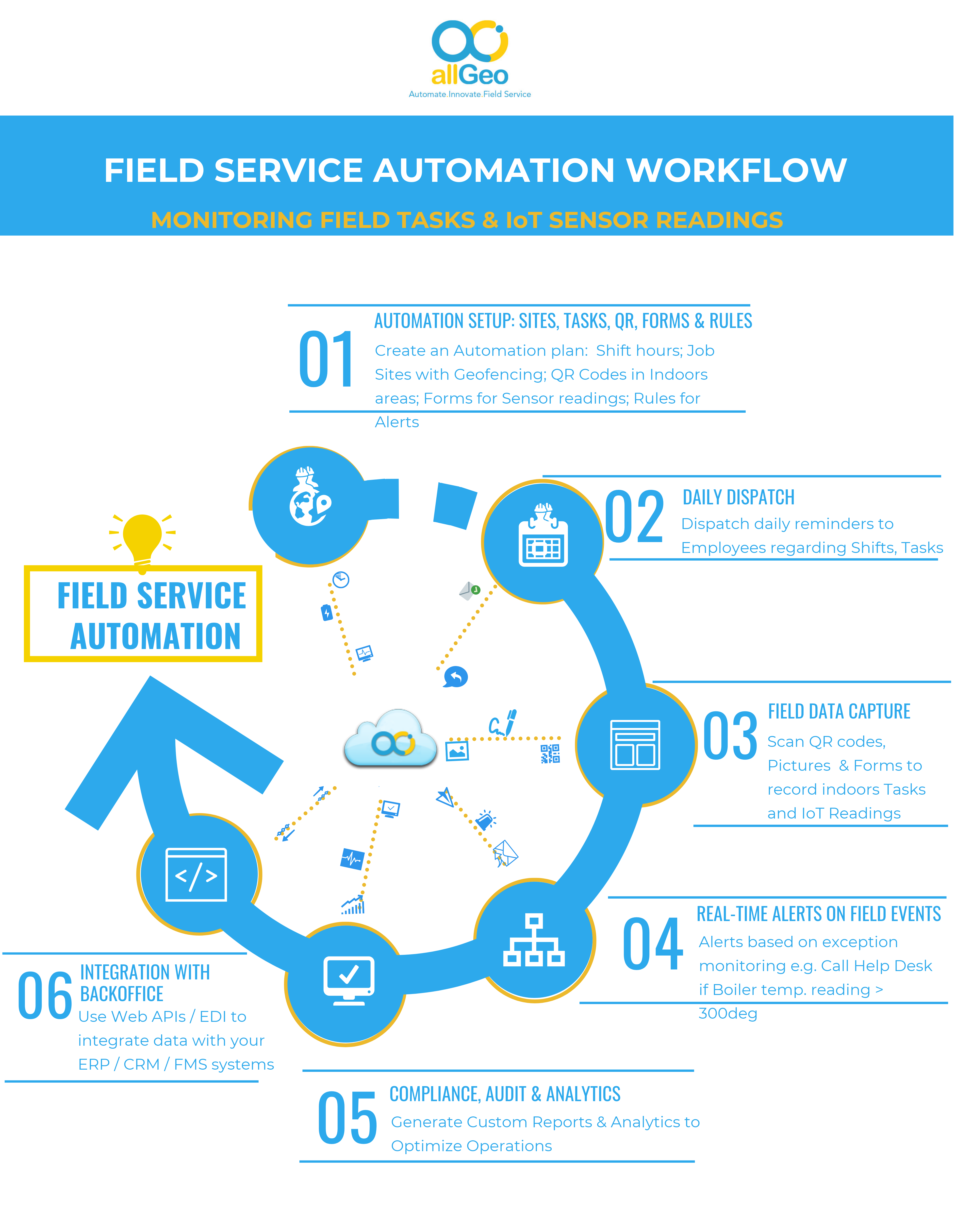 Field Service Automation workflow